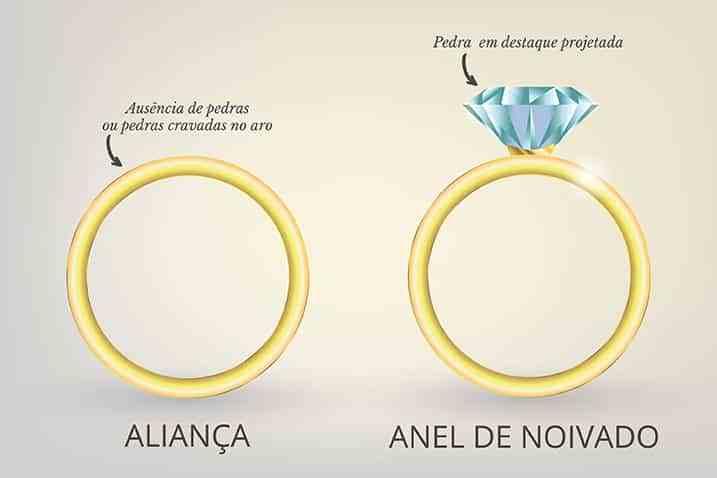 Diferença entre anel de noivado e aliança de casamento